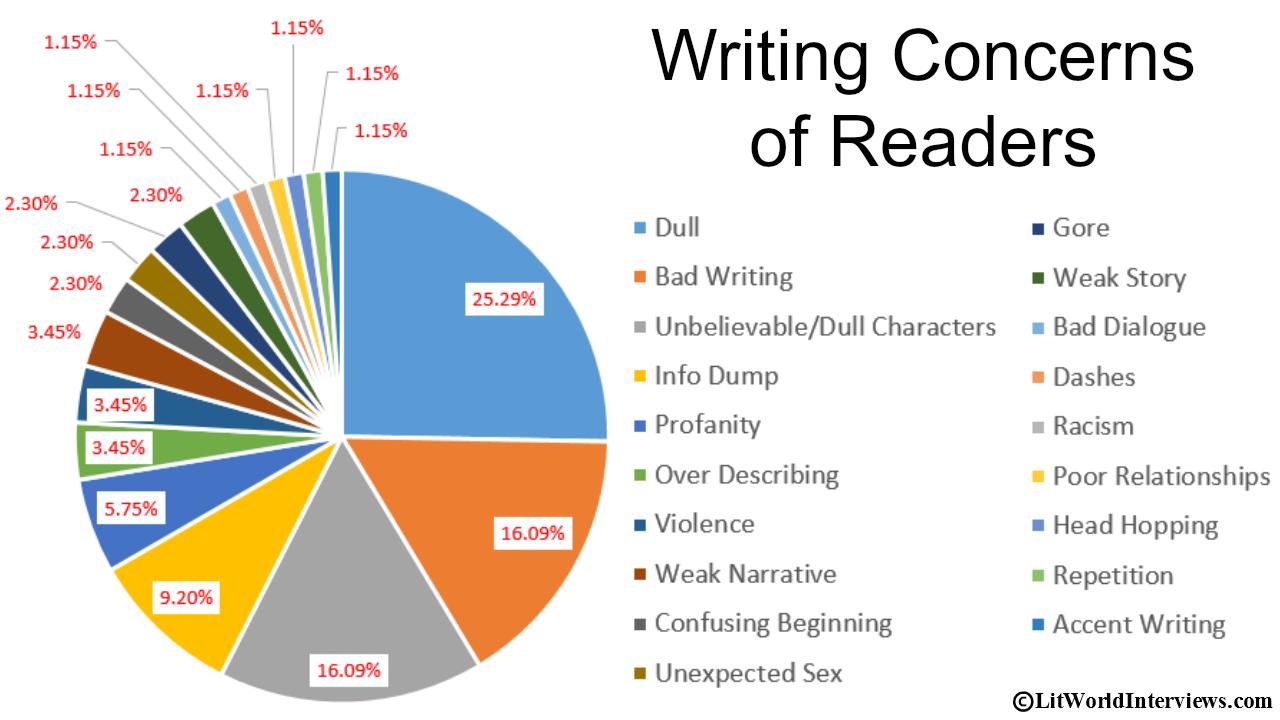 infodump writing a book