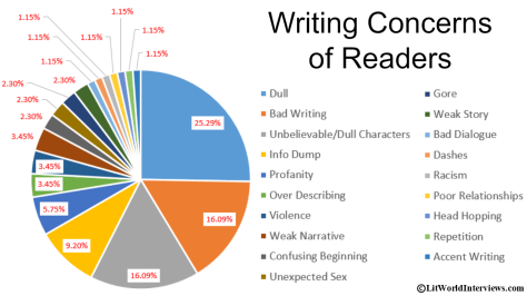 Writing Concerns of Readers Pie Chart